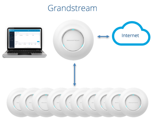 Grandstream Networking