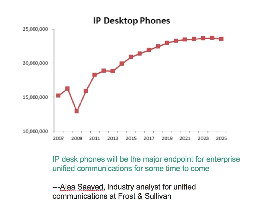 IP Desk Phone VoIP
