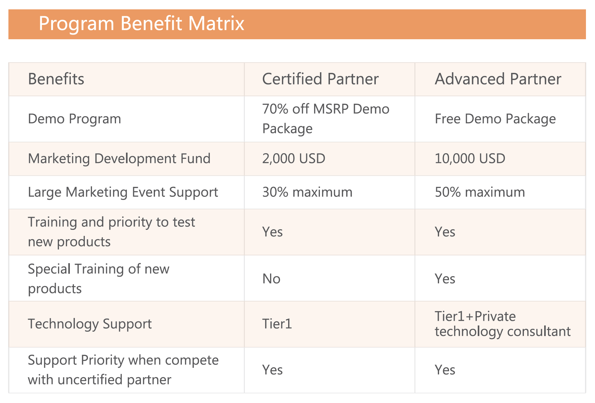 Yealink Program Benefit Matrix